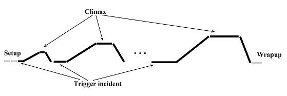Primal Story diagrams | Laer Carroll