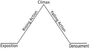 311px-Freytags_pyramid cropped